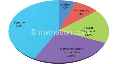Chart showing asset composition