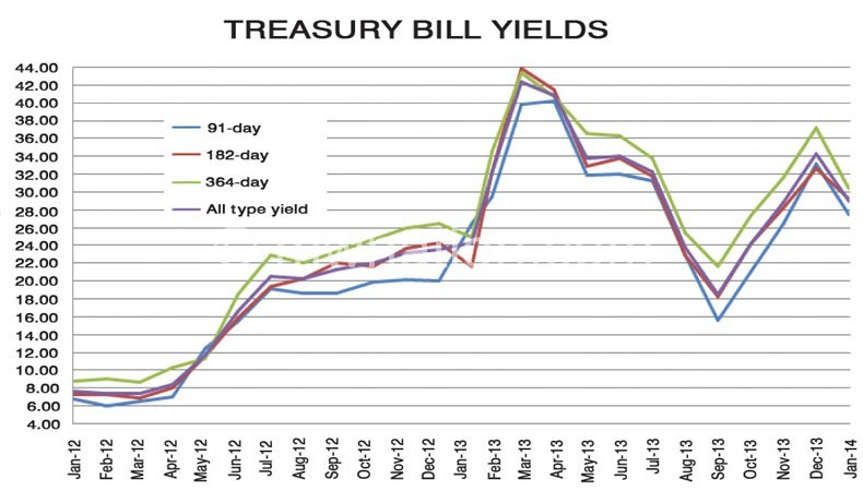 Graph showing the decreasing T-bills rates