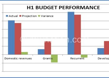 A graphical illustration of H1 budget performance