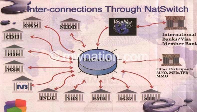 Diagram showing interconnection between banks through Nat Switch
