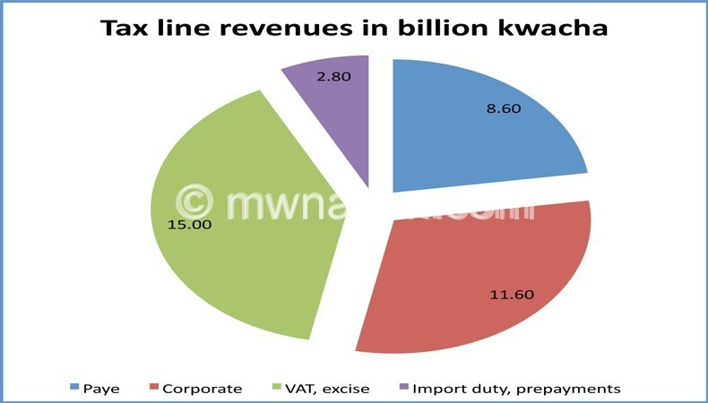 Pie chart showing tax lines