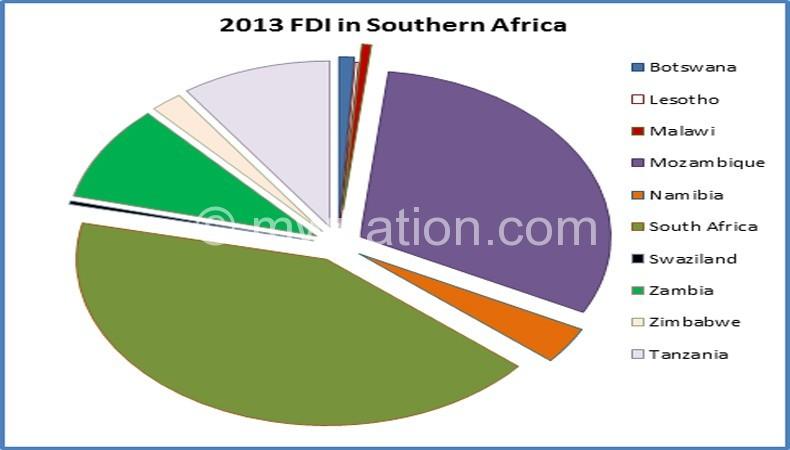 FDI   The Nation Online