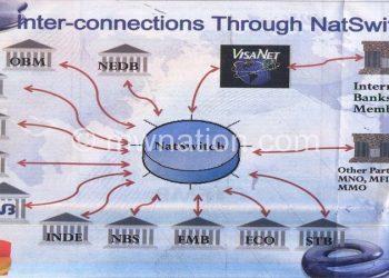 Diagram showing interconnection between banks