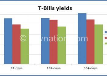 Bar graph showing T-bills rates