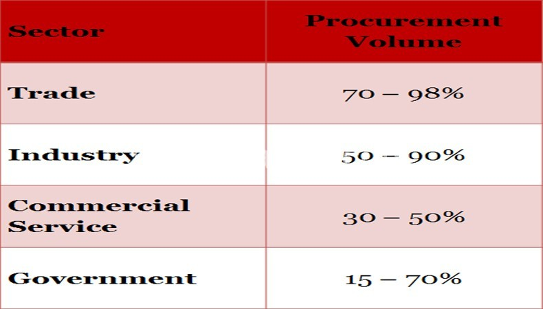 Table showing procurement spending in various sectors