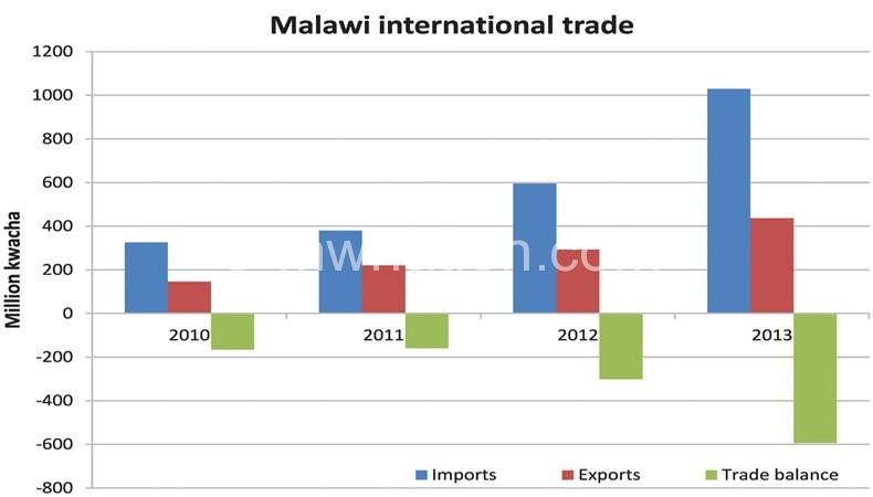 Graph showing Malawi's trade balance