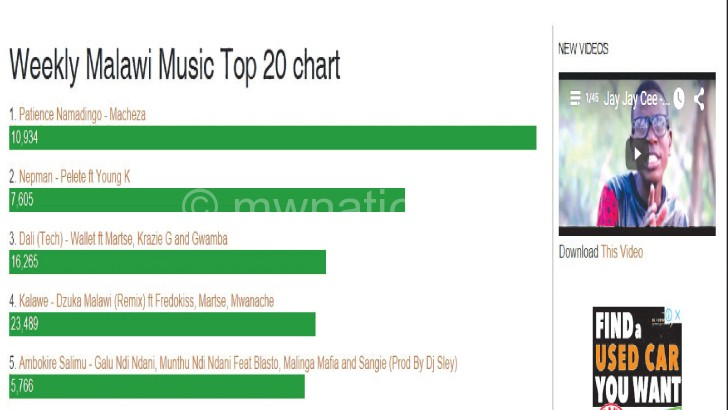 A sceen-grab of MalawiMusic.com's Top 20  download chart