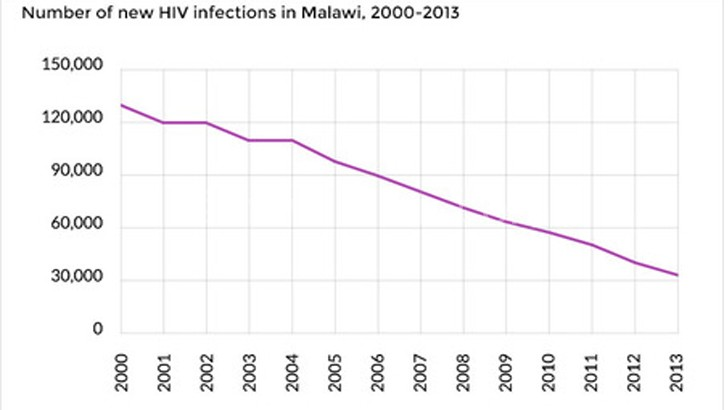 HIV infenctions trends in Malawi in the past decade