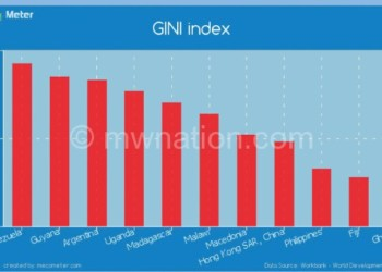 graph 2 | The Nation Online