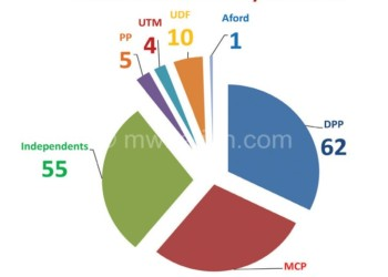 MPs   The Nation Online