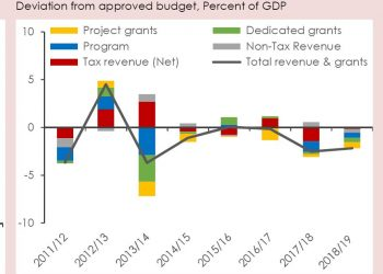 MCCCI graph | The Nation Online