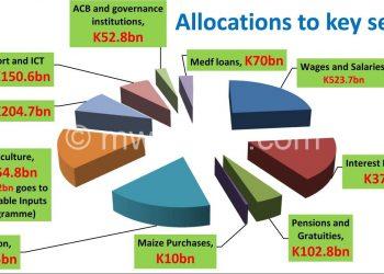 front budget flt | The Nation Online