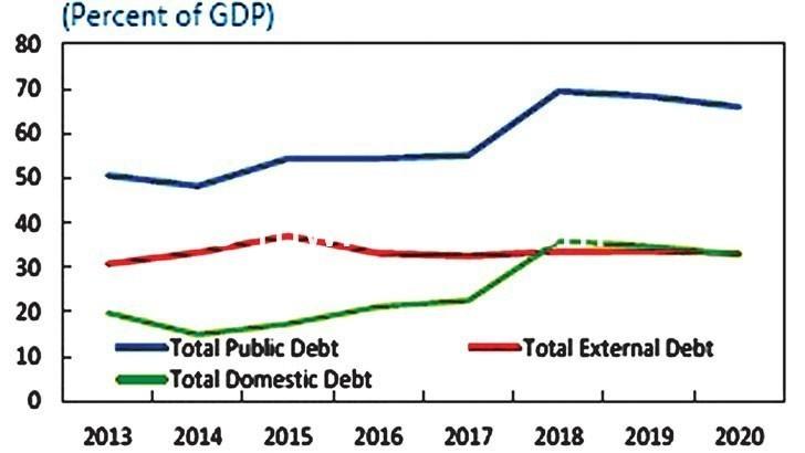 debt | The Nation Online