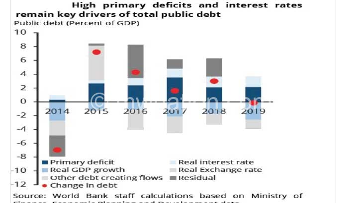 graph 6   The Nation Online